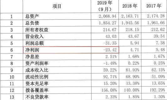 东亚银行(中国)2020年度拟发同业存单220亿元