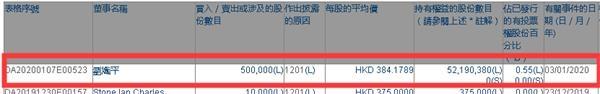 腾讯总裁又卖股票了 接近2个亿!近5年累计变现超20亿 时机太精准!