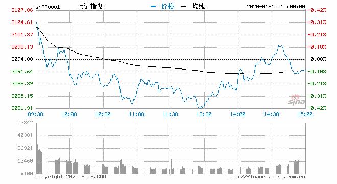 收评:股指尾盘再反转沪指跌0.1% 白酒股逆势大涨
