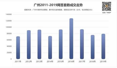 上海和厦门,二手房成交面积都达到一手房的2.3倍,其次是北京,达到1.8倍,深圳是1.5倍。