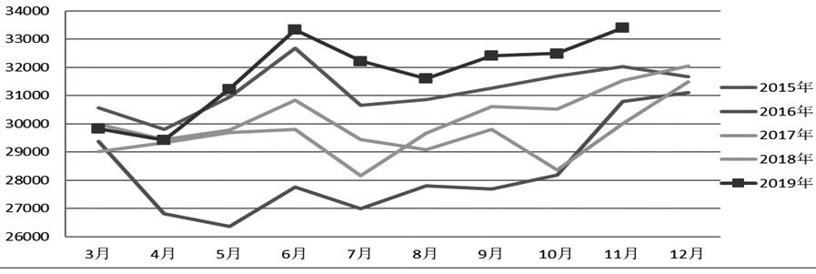 图为2015—2019年原煤产量变化(万吨)