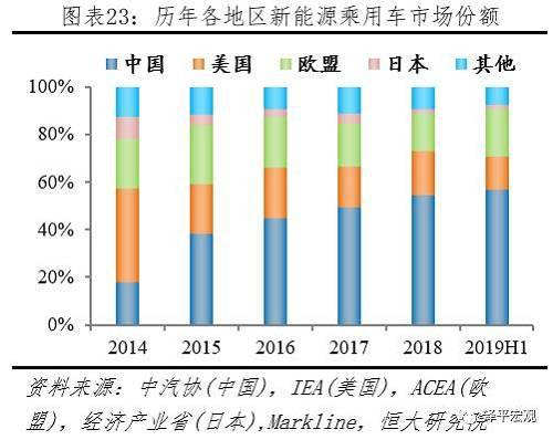 欧盟增速持稳,中、美增速下滑,日本持续负增长。据中汽协、IEA、ACEA等机构统计,2018年中国、美国、欧盟、日本、其它地区同比增速分别为81.9%、82.2%、42.2%、-34.4%、40.6%;2019H1中国、美国、欧盟、日本、其它地区同比增速分别为58.6%、27.9%、37.9%、-29.1%、23.1%。