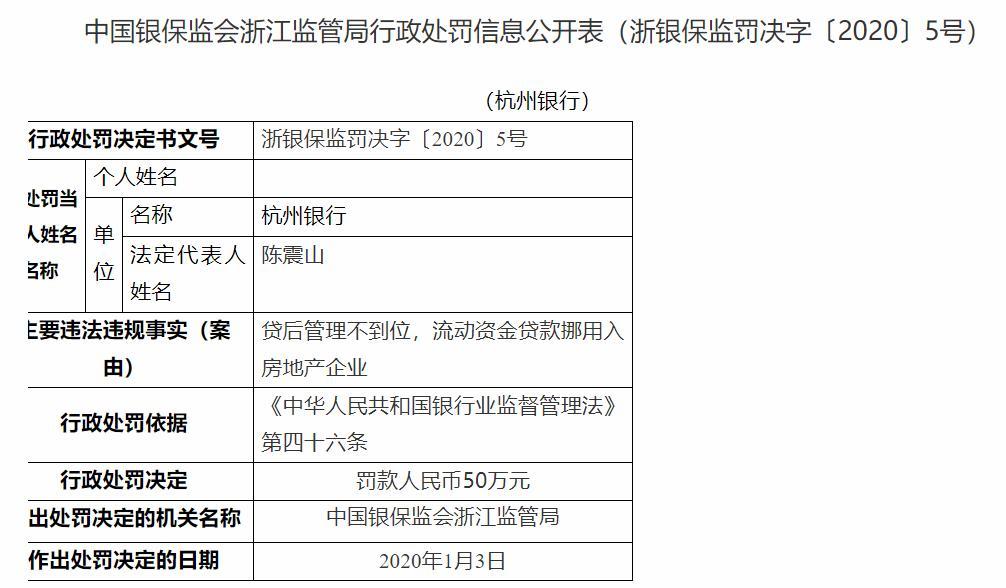 挪用资金贷款流入房企 杭州银行再接罚单