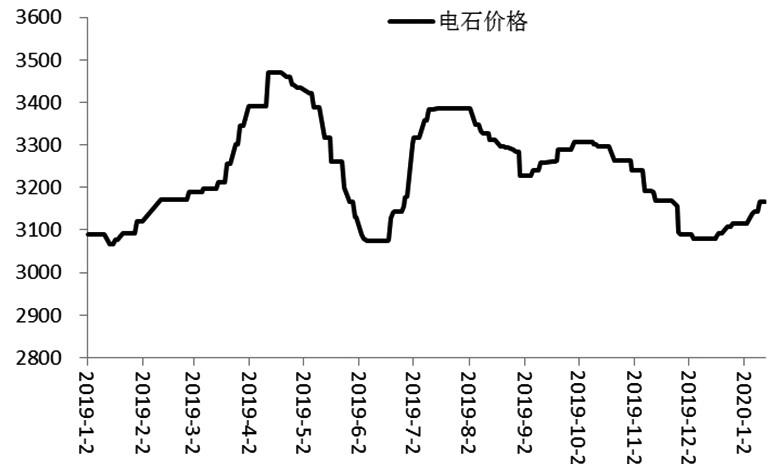 随着春节后电石供应的恢复以及市场供需格局的转换,PVC或延续近期回调的走势。