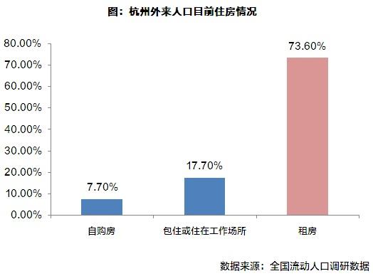 杭州流动人口_行业透视|人才新政利好下的杭州,流动人口的购房需求有何变化
