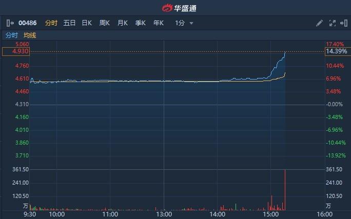 港股异动 | 钯金价格不断刷新历史新高 俄铝(00486)尾盘涨幅扩大逾14%