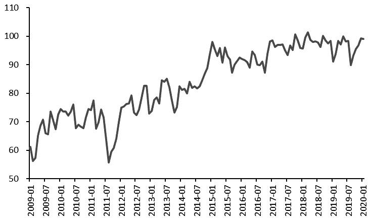 图为美国密歇根大学消费者信心指数