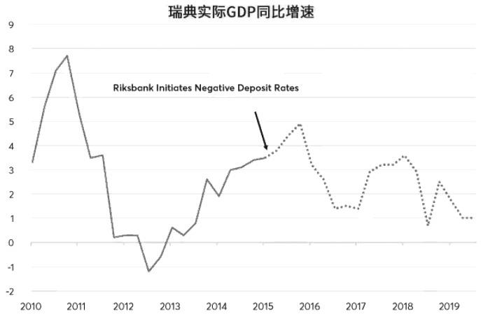 图为尽管货币贬值并且实施负利率但瑞典GDP增速仍在放缓