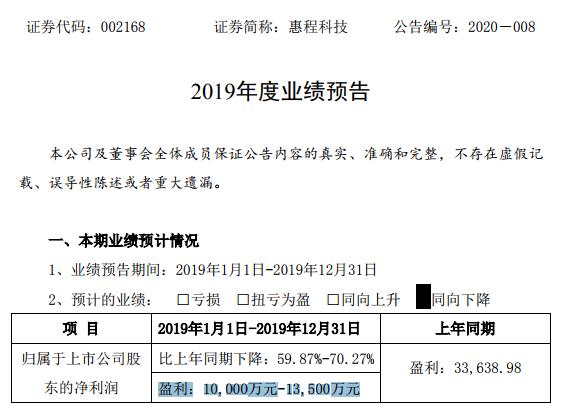 惠程科技2019年度业绩下降预计盈利1亿以上