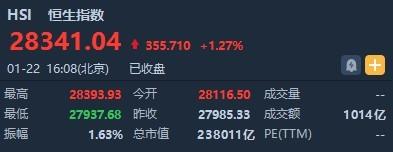 港股收盘(1.22)|恒指收涨1.27% 市场恐慌情绪消除 多数板块强势反弹