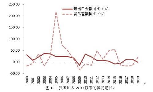 """此次疫情对就业的影响也不容小觑。回顾""""非典""""时期,客运、旅游、住宿餐饮等行业受到了很大冲击,消费也受到影响。2003年第二季度,社会消费品零售总额同比仅增6.8%,较全年水平低了2.3个百分点。由于第三产业对就业的吸纳能力较强,疫情对对就业的影响也较大。"""