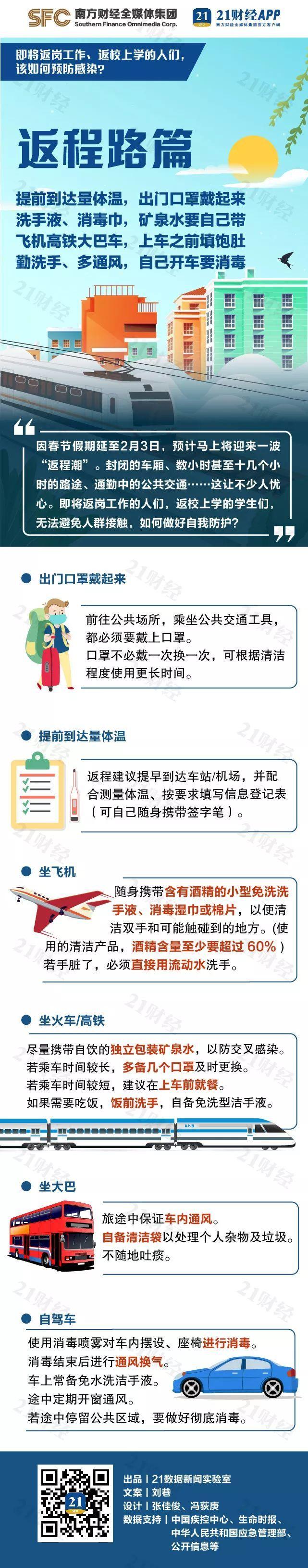 转存!即将返岗工作、返校上学的人们,该如何预防感染?3张图看懂