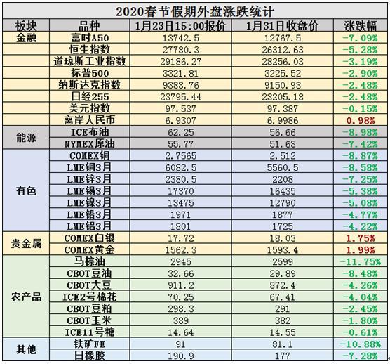 乡村牛童:春节期间全球市场回顾及节后展望