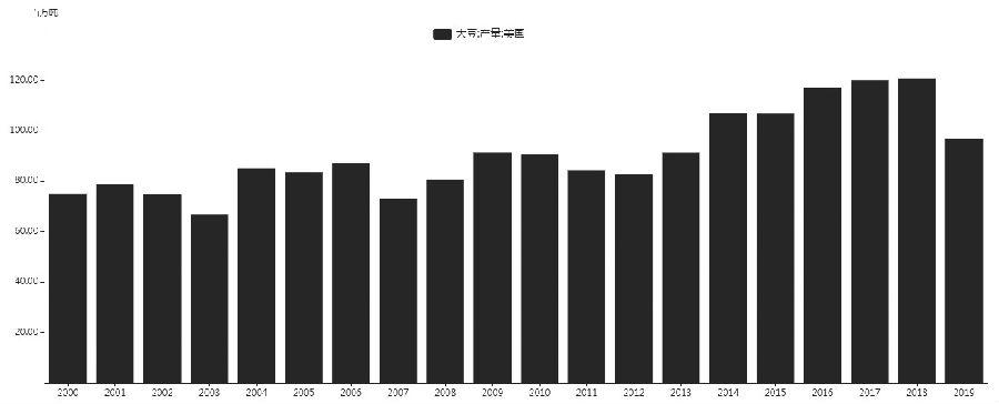 图为历年来美国大豆产量(单位:百万吨)