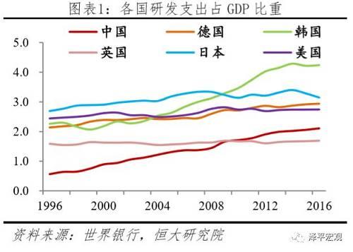 1.2 教育:中国财政投入占GDP比重、人均教育支出、劳动力受教育年限、高等教育入学率和高校世界排名远落后于美国