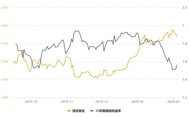 金银T+D双双收跌,全球股市集体走高,且利空消息还不止这一个