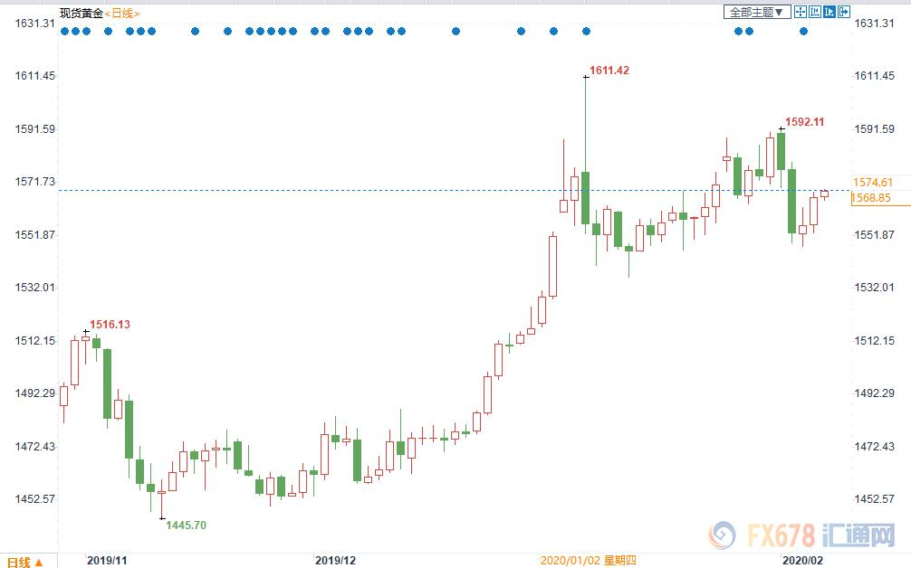 黄金交易提醒:金价上涨因宽松预期回升!但市场上调非农预估,1575料短线阻力