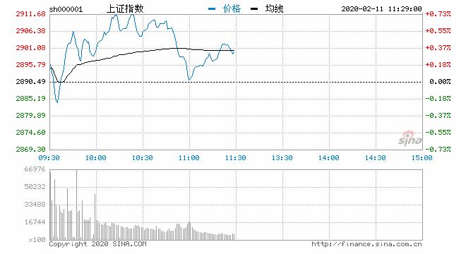 午评:指数分化显著沪指涨0.33% 钢铁板块领涨