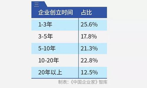 从走业分类来看,制造业企业占22.2%,占比最高;线下消耗企业占14.5%,互联网企业占9.5%,哺育企业占8.0%;其他重要来自房地产(4.6%)、医疗健康(4.6%)、旅游(4.4%)、农牧走业(1.8%)、广告会展(1.5%)、修建(1.3%)和交通物流(1.2%)等。总体上来自实体经济的企业占比近8成。