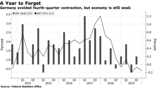 德国第四季经济陷入停滞,再次引发衰退担忧