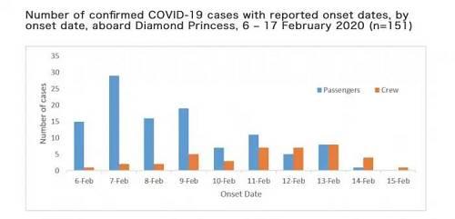(2月6日-17日之间每日新添确诊感染者的发病日期走势 蓝色:乘客 橙色:船员)