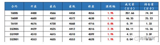 本周PTA震荡偏强。新冠疫情影响持续,终端复产仍然较慢,PTA大幅累库基本面偏弱,但加工费向下压缩空间不大,而成本端原油涨幅明显,PTA窄幅震荡。截止周五收盘主力合约TA005上涨1.9%至4556元/吨,周成交量至207.66万手,持仓74.34万手。远月合约TA009周上涨1.1%至4586元,持仓21.83万手。