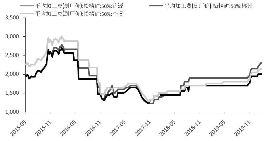 沪铅2004合约在2月10日跌破万四支撑位之后,便一路反弹走高,连续突破多个压力位,目前站稳于10日均线以上。此番上涨一方面得益于铅精矿加工费价格节后稳中有升,成本支撑较为有力。另一方面,下游铅蓄企业逐步开始复工,消费略有改善,整个供需格局有所转变,助推铅价走强。但需要注意的是,下游消费全面改善仍需较长时间,终端消费回暖更是预计在二季度才能显现,铅价缺乏持续走高动能,建议逢高做空。