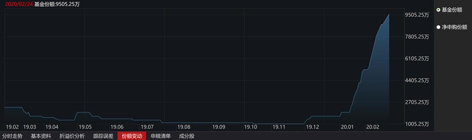 此外,套利者的涌入也迅速提高了广发纳指ETF(159941)的场内价格,该ETF在2月初从折价迅速转为溢价,并在2月13日涨到了近期的溢价率最高点13.61%。