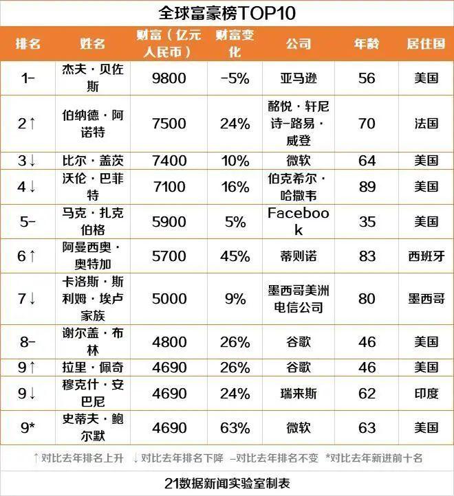 转址赚钱:马云再次蝉联中国首富!最新全球富豪榜出炉,贝佐斯居榜首