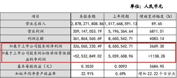 宏创控股漂亮财报背后隐藏玄机:受益于政府规划,扣非后净利亏损5253万同降1138.28%