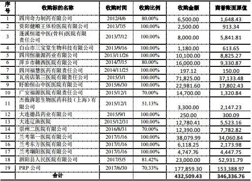 """恒康医疗2019年度净利预亏25.21亿,同比下滑77.78%!疯狂并购""""后遗症""""凸显"""