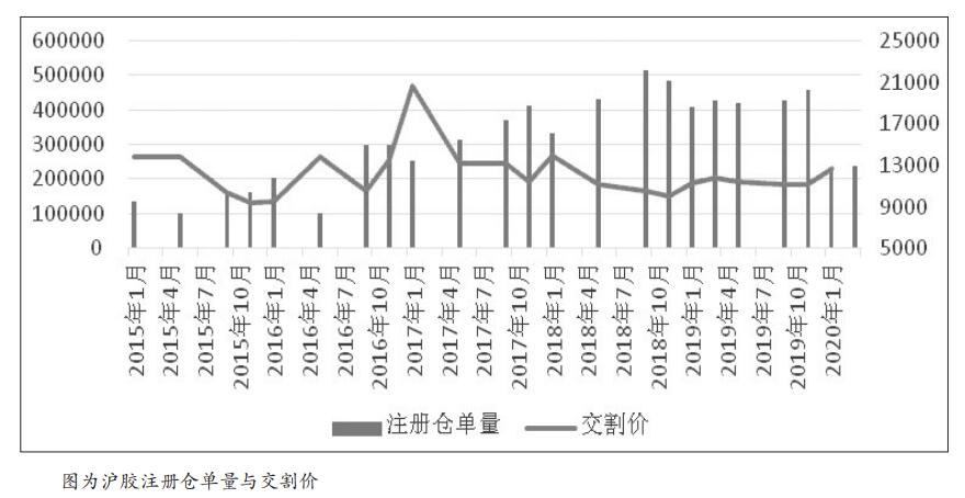 受中国暴发新冠肺炎疫情影响,沪胶春节后大幅低开探底,不过随着中国政府推行强有力的管控措施,国内疫情目前已得到有效控制,天然橡胶价格一度持续反弹回升。然而,到了2月下旬,韩国、意大利、伊朗等国疫情开始升级,全球金融市场为之动荡,国内胶价也跟随再次回落,2月28日沪胶主力2005合约一度探至10535元/吨,逼近春节后低点,3月3日收于11025元/吨。笔者认为,当前金融市场动荡给胶市带来了新的不确定性,但处于历史价格低位区的天然橡胶价格并不具备深跌空间。
