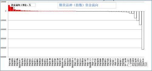 上周五�Y金多�盗鞒觥A魅氲钠贩N有粳米(6.61�|),尿素(4.64�|),���(2.02�|),螺�y�(1.34�|),20��z(1.33�|);流出�^大的是中�C500(41.53�|),上�C50(14.88�|),��深300(10.25�|),菜油(7.49�|),豆粕(2.54�|)。