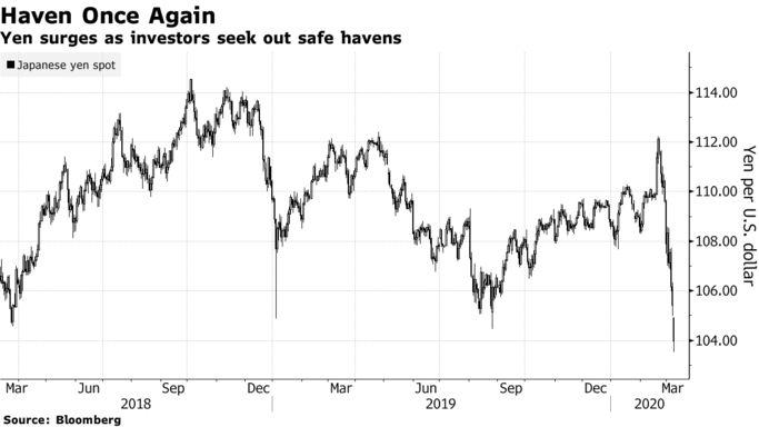 国内热点新闻:油市地动下的汇市名堂:商品钱币重挫、美元承压、日元飙涨!