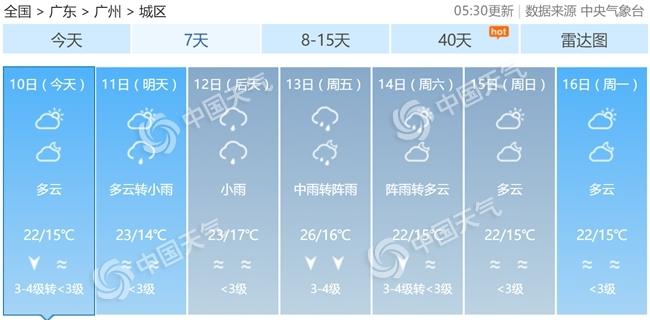 广东今明阳光露脸 冷空气送凉爽缓解回南天