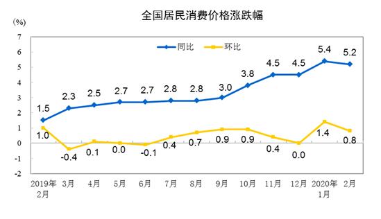2020年2月份居民消耗价格同比上涨5.2%