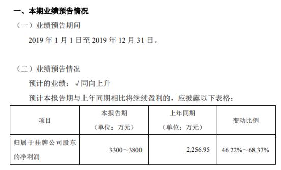 恒合股份2019年度预计实现净利3300万元-3800万元