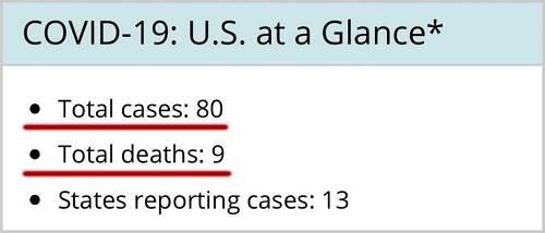 丨美国COVID-19感染人数与物化亡人数,更新于2020-03-04页面顶端,介绍了数据更新情况:每个做事日正午更新数据,数据来源是各州截止前镇日下昼4点的报告。