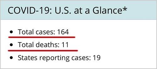 丨美国COVID-19感染人数与物化亡人数5分pk10,更新于2020-03-06