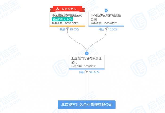 锦州银行定增121亿 成方汇达成第一大股东