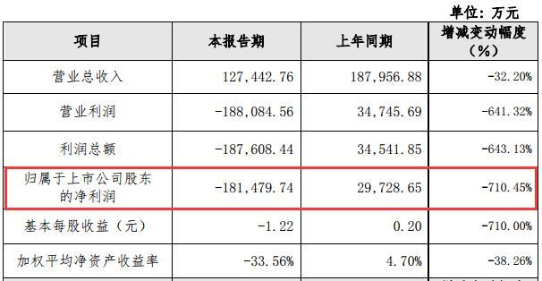 新研股份业务受压:净利亏损18亿,计提商誉15亿,12亿定增募资计划落地太难