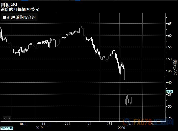 """全球多家央行""""不惜一切代价"""",欲终结市场恐慌!六张图带你解析市场反应"""