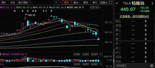 前期较为扛跌的中概股亦出现暴跌一幕,阿里巴巴跌7.39%,京东跌11.26%,百度跌10.58%;微博跌12.87%,拼多多跌4.65%,蔚来汽车跌6.11%,网易跌11.43%。当然,从绝对跌幅来讲,这些股票的跌幅多数也依然小于大盘。