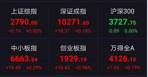 午间12点50分左右,富时中国A50指数上涨2%。
