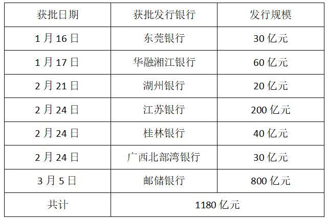 北京银行拟发行不超过600亿元永续债