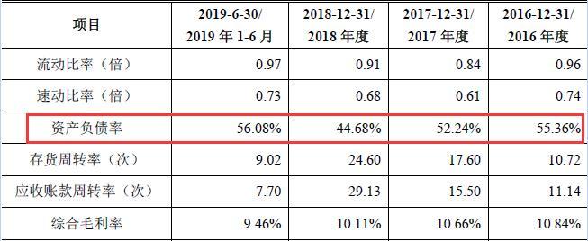 新三板退市的聚合顺拟登陆A股:资产负债率攀升,研发占营收比例下降,股权分散无控股股东
