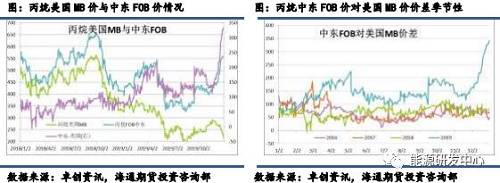 FEI价是Argus和普氏共同发布的以亚洲远东地区为主的价格,片面亚洲市场成交会行使FEI价格进走结算,是东北亚地区LPG到岸价格的重要参考。固然现在中国和印度是亚洲消耗最大的两个国家,但很遗憾FEI价格标的所以日韩为代外的东北亚地区行为基准价。FEI与CP和MB价最大的迥异在于FEI为到岸价,必定水平上规避了运费震荡的风险。