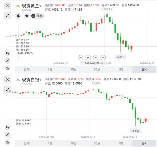 汇市方面,美指昨日成功叩击103关口,非美货币跌势惨重,韩元、印尼盾等货币更是跌至数年低位。然而今日情况似乎出现了逆转。