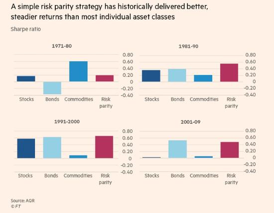 然而,摩根士丹利(Morgan Stanley)分析师警告称,风险平价策略的黄金时代(即债券和股票均出现上涨)可能已经结束。他们认为,在债券价格如此之高的情况下,即使正常的相关性再次出现,也不太可能像过去那样为投资组合带来稳定。