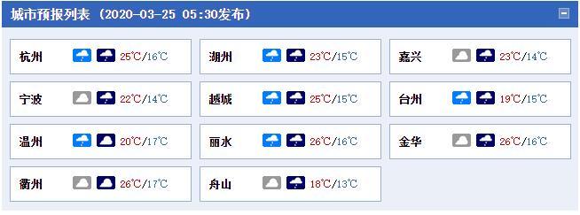今明天浙江阴雨在线 杭州宁波等地最高气温冲击28℃